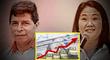 ¿Cuánto estás el dólar hoy? Tipo de cambio sube hasta un máximo histórico en su apertura tras resultados de la ONPE al 92%