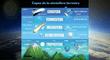 La Atmósfera y su capas: ¿Qué es la Termosfera y cuáles son sus características?
