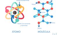 El átomo es la partícula más pequeña de un elemento que conserva sus propiedades.