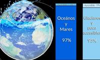 El 97% de agua se encuentra en mares, océanos y lagos salinos.