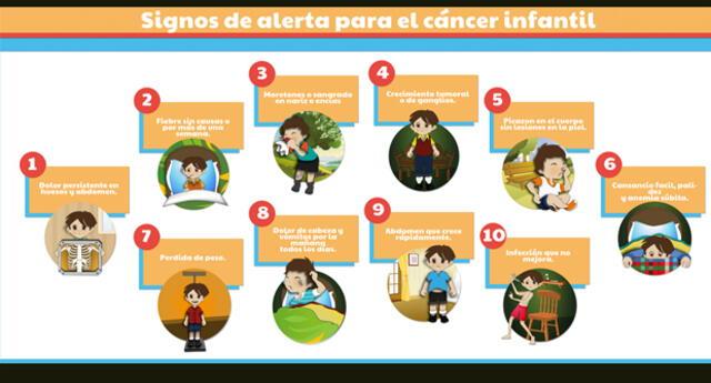 Conoce los síntomas del cáncer en niños