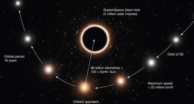 El telescopio de ESO observó por primera vez una estrella girando alrededor de un agujero negro supermasivo en el centro de la Vía Láctea.