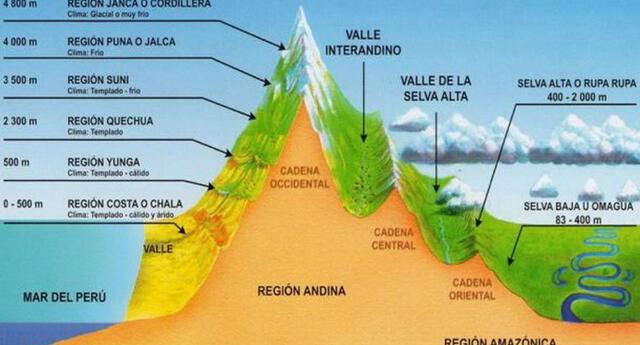 La Costa o Chala tiene una gran biodiversidad.