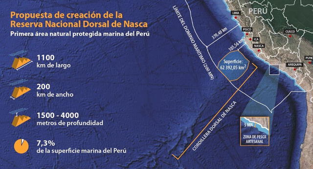 Ejecutivo permitiría la pesca industrial en el área natural protegida