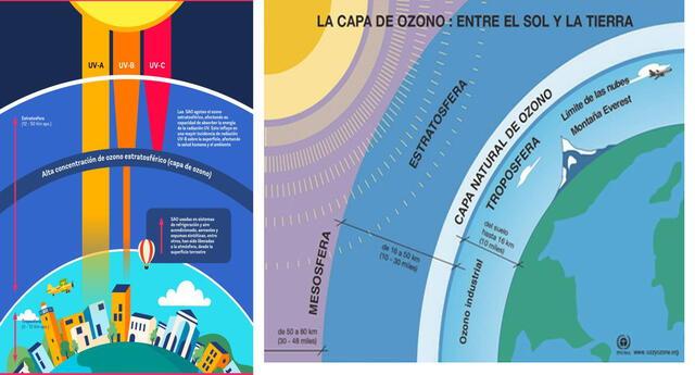 La Estratósfera es la segunda capa de la Atmósfera y en ella se encuentra la capa de ozono.
