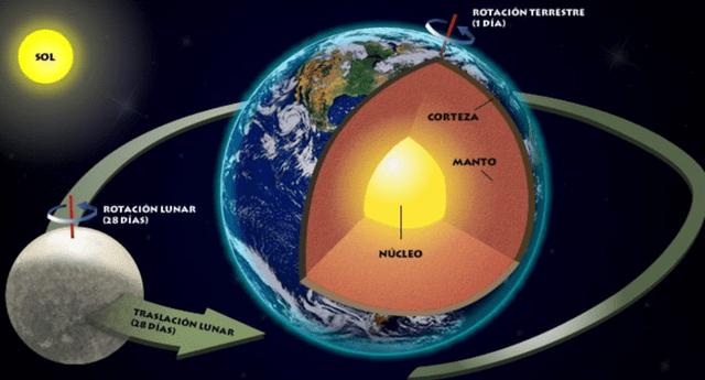 Es el satélite natural de la Tierra y desde la Tierra se observa de un tamaño similar al sol a pesar de encontrarse a distancias diferentes.